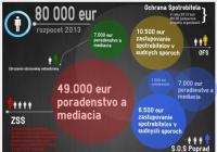 Štát chce v tomto roku spotrebiteľov chrániť 20-tisíc eurami