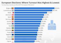 Slovensko na konci chvosta účasti občanov v eurovoľbách