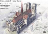 Symbolika požiaru Notre-Dame pre západné kresťanstvo